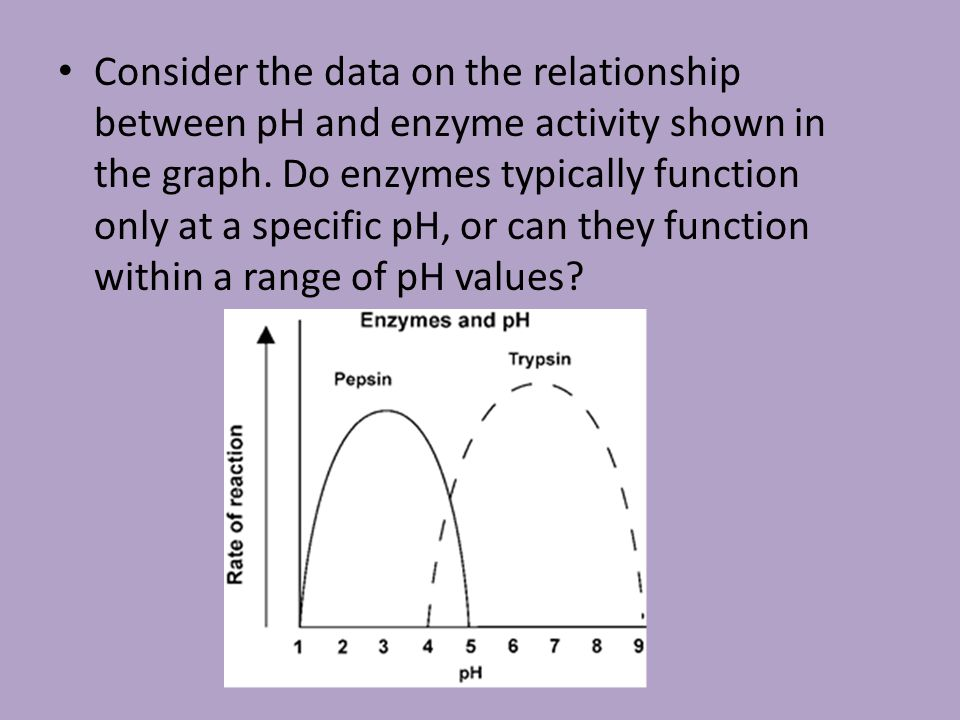 Consider the data on the relationship between pH and enzyme activity shown in the graph.