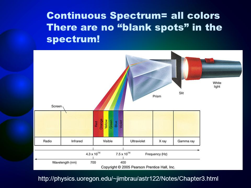 Continuous Spectrum= all colors There are no blank spots in the spectrum!