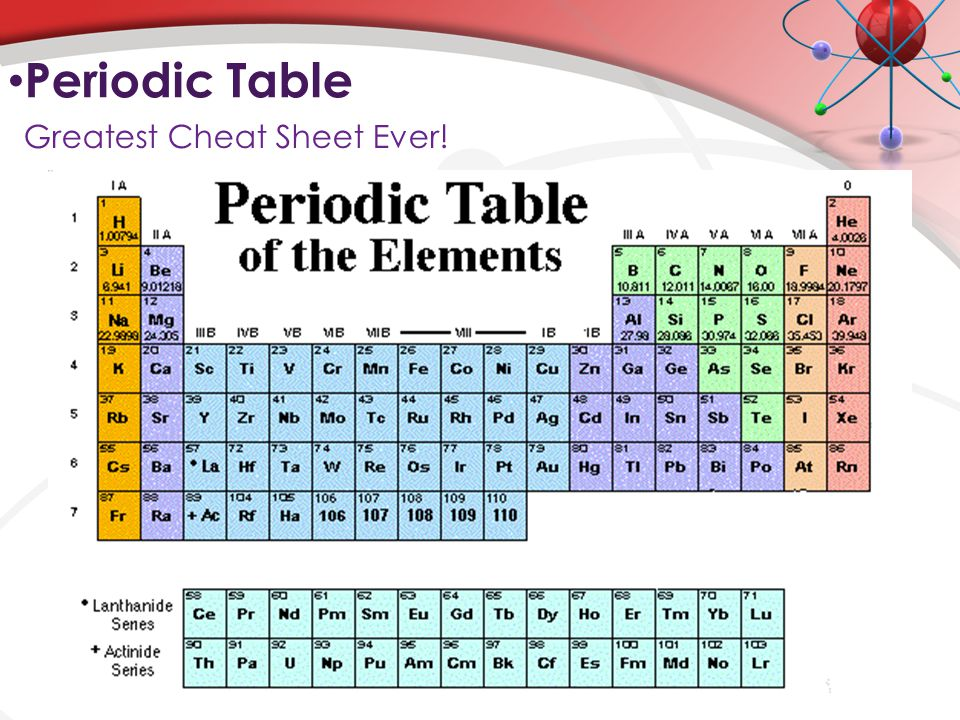 atoms elements ppt video online download periodic table periodic table charges cheat sheet - Periodic Table Charges Cheat Sheet