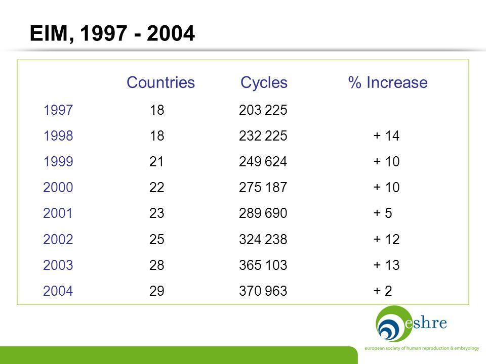 EIM, 1997 - 2004 Countries Cycles % Increase 1997 18 203 225