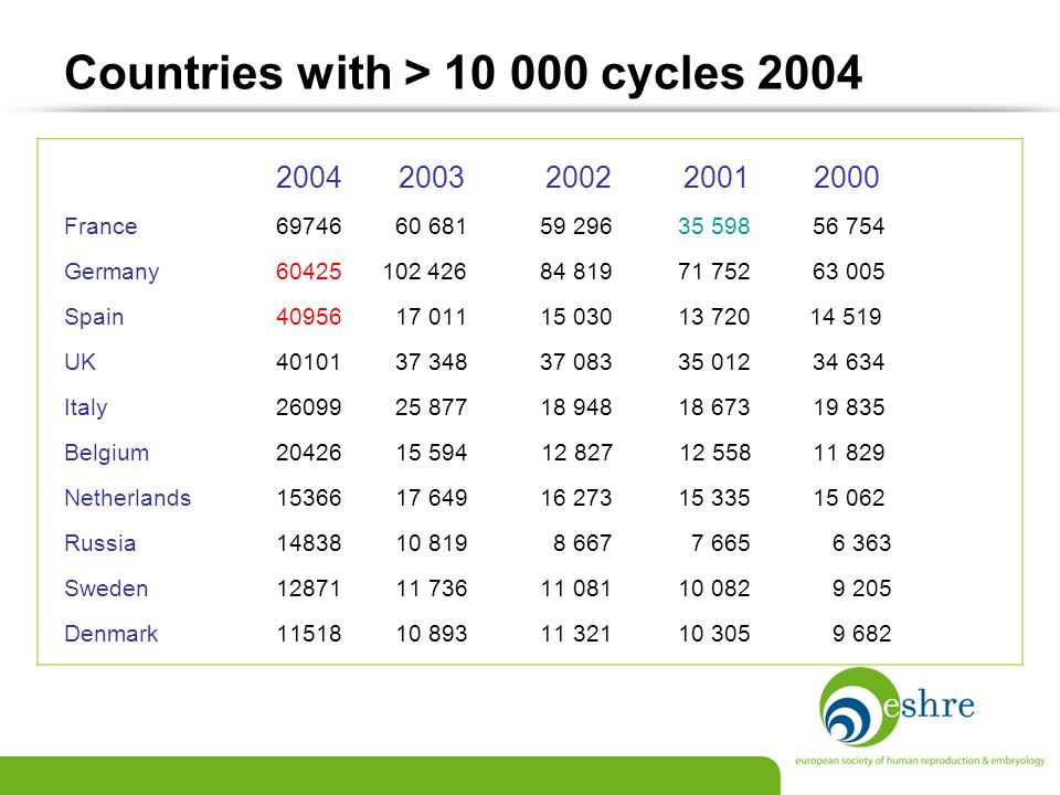 Countries with > 10 000 cycles 2004