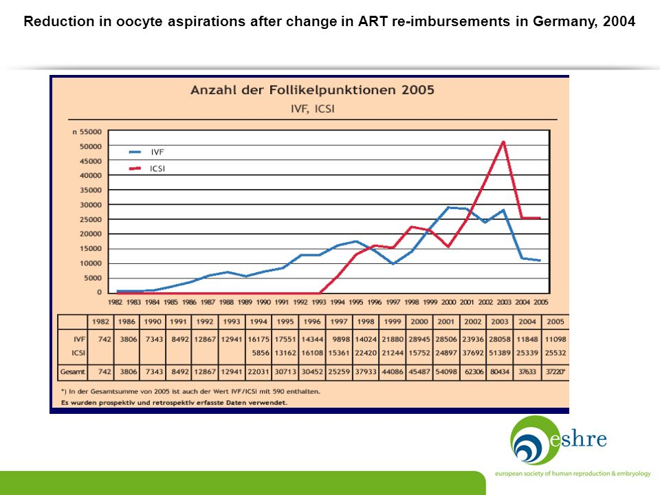 Reduction in oocyte aspirations after change in ART re-imbursements in Germany, 2004