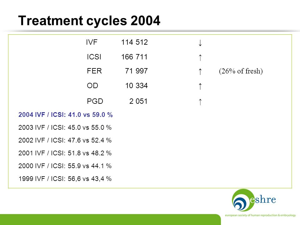 Treatment cycles 2004 ICSI 166 711 ↑ FER 71 997 ↑ (26% of fresh)