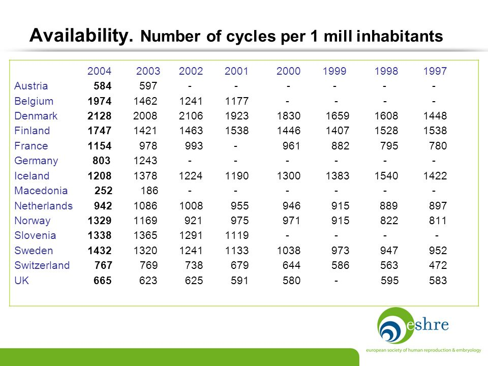 Availability. Number of cycles per 1 mill inhabitants