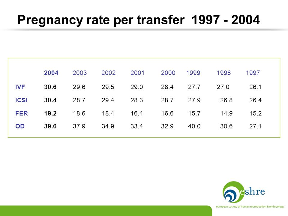 Pregnancy rate per transfer 1997 - 2004