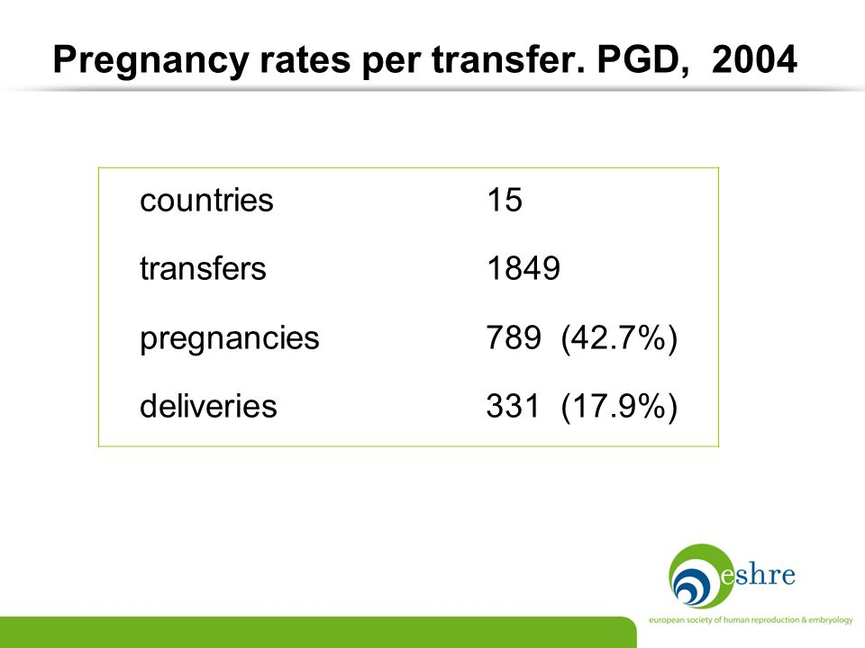 Pregnancy rates per transfer. PGD, 2004