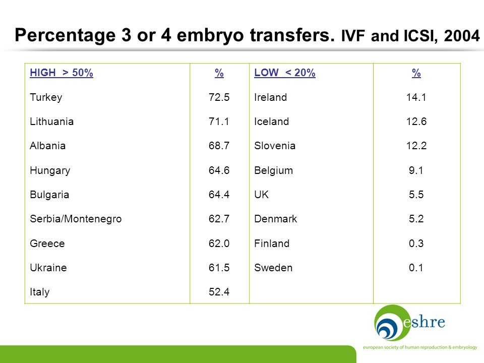 Percentage 3 or 4 embryo transfers. IVF and ICSI, 2004
