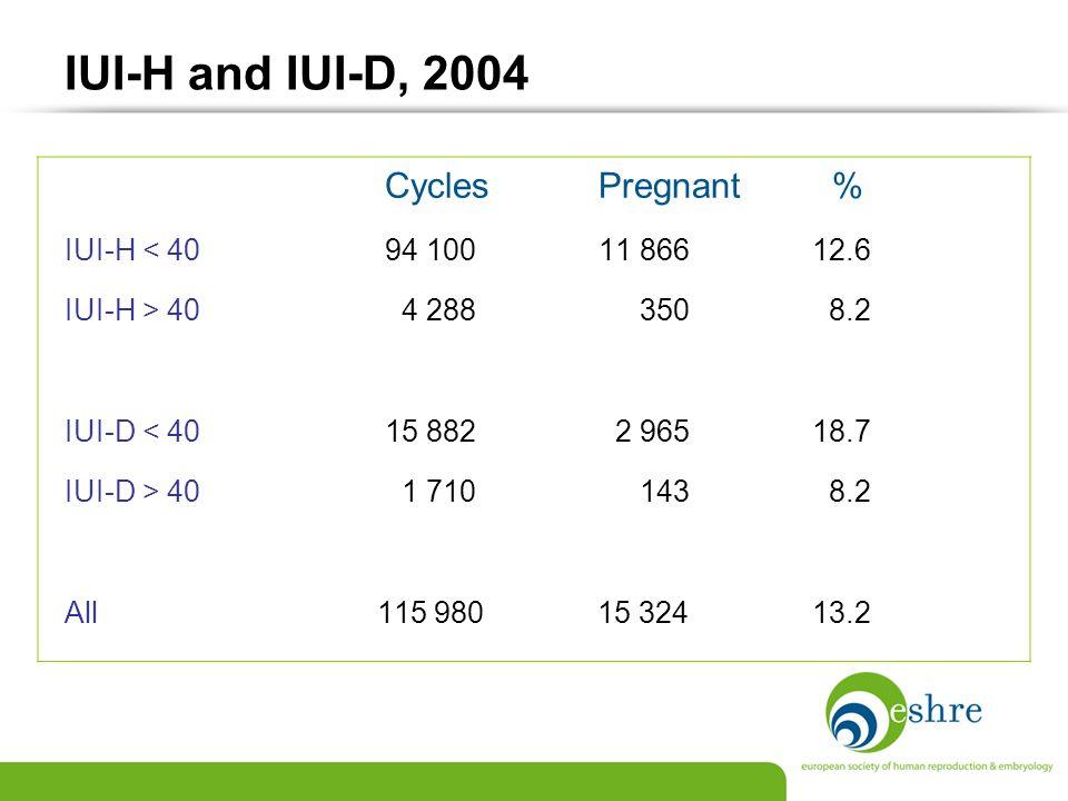IUI-H and IUI-D, 2004 IUI-H < 40 94 100 11 866 12.6