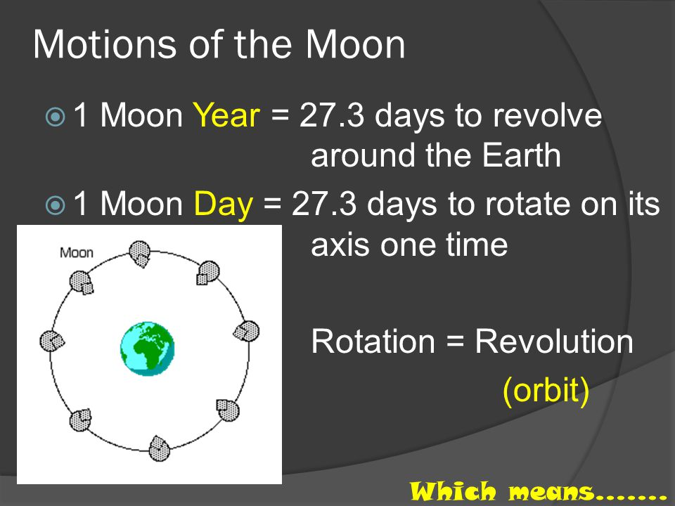 Motions of the Moon 1 Moon Year = 27.3 days to revolve around the Earth. 1 Moon Day = 27.3 days to rotate on its axis one time.