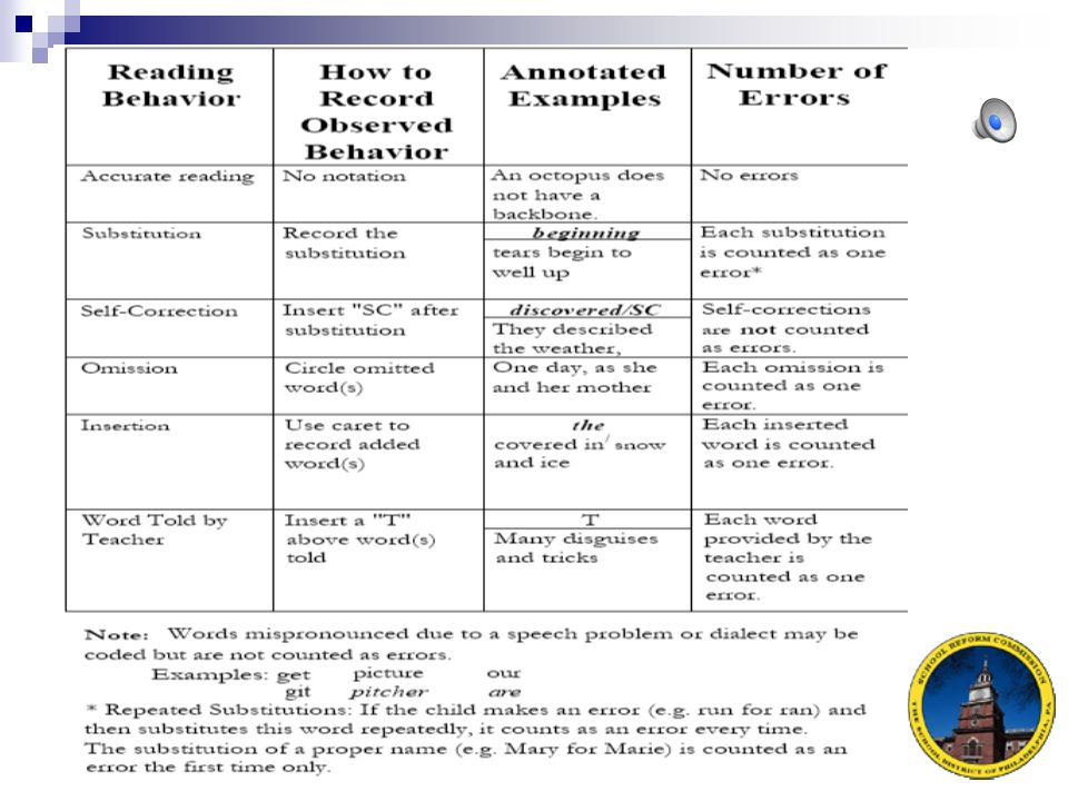 Please review this record of oral reading guidelines