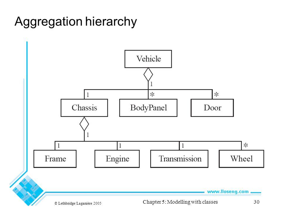 Aggregation hierarchy