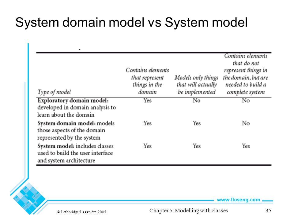 System domain model vs System model