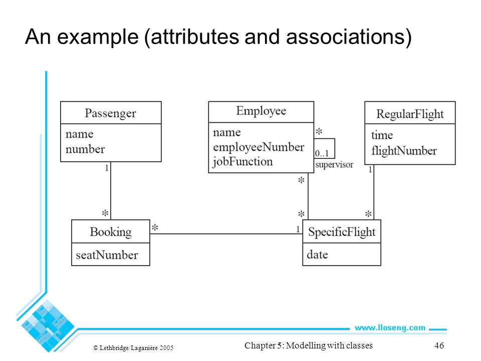 An example (attributes and associations)