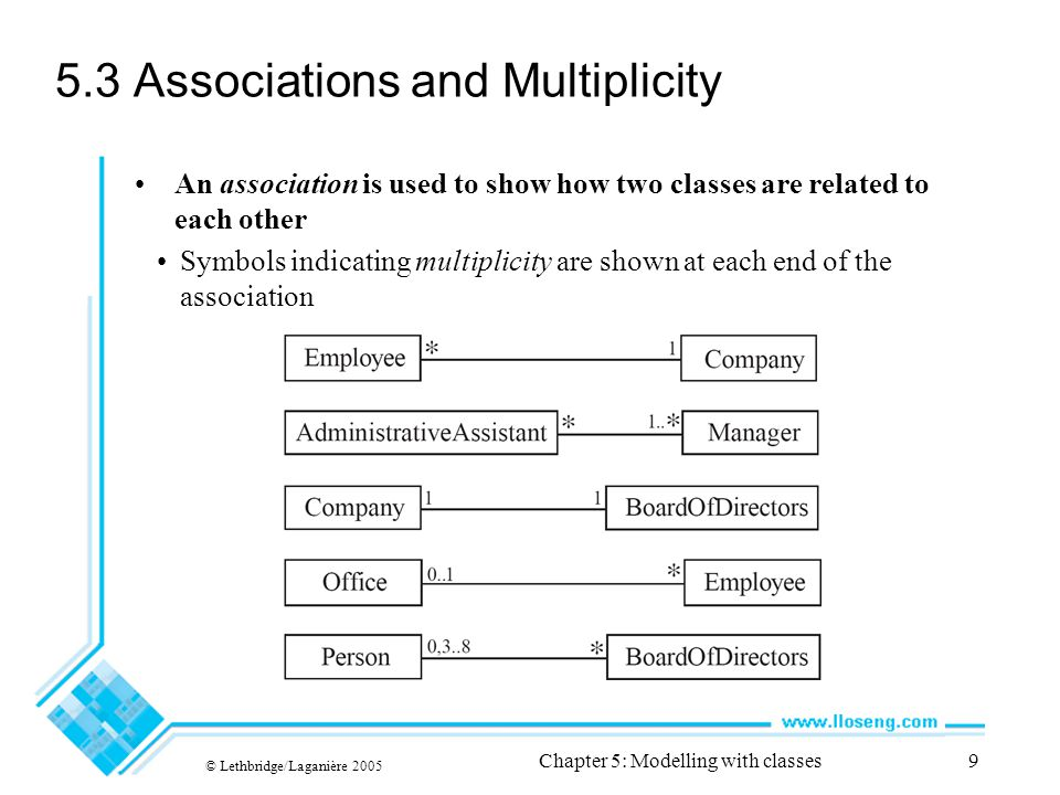 5.3 Associations and Multiplicity