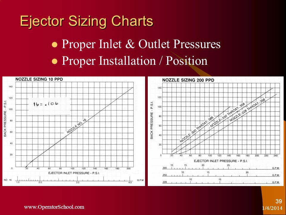 Ejector Sizing Charts Proper Inlet & Outlet Pressures