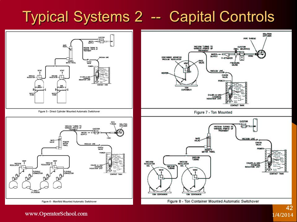 Typical Systems 2 -- Capital Controls