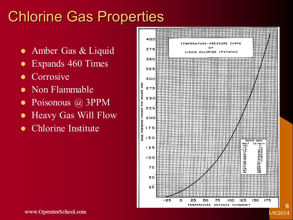 Chlorine Gas Properties