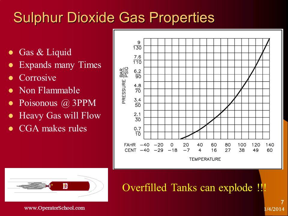Sulphur Dioxide Gas Properties