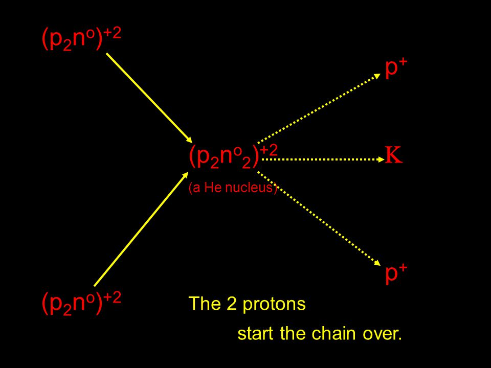 (p2no)+2 p+ (p2no2)+2  (a He nucleus) (p2no)+2 The 2 protons start the chain over.