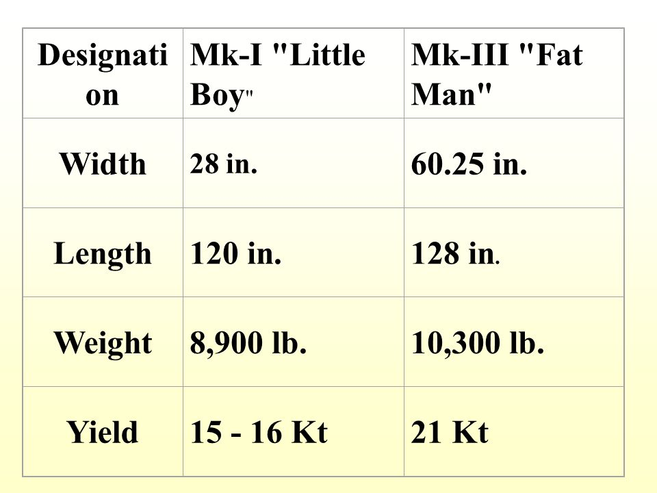 Designation Width Length Weight Yield