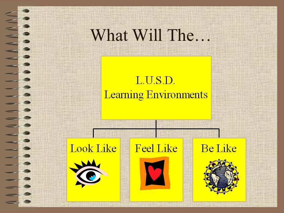 What Will The… Given all that we have learned, what will our learning environments look like, feel like, and be like