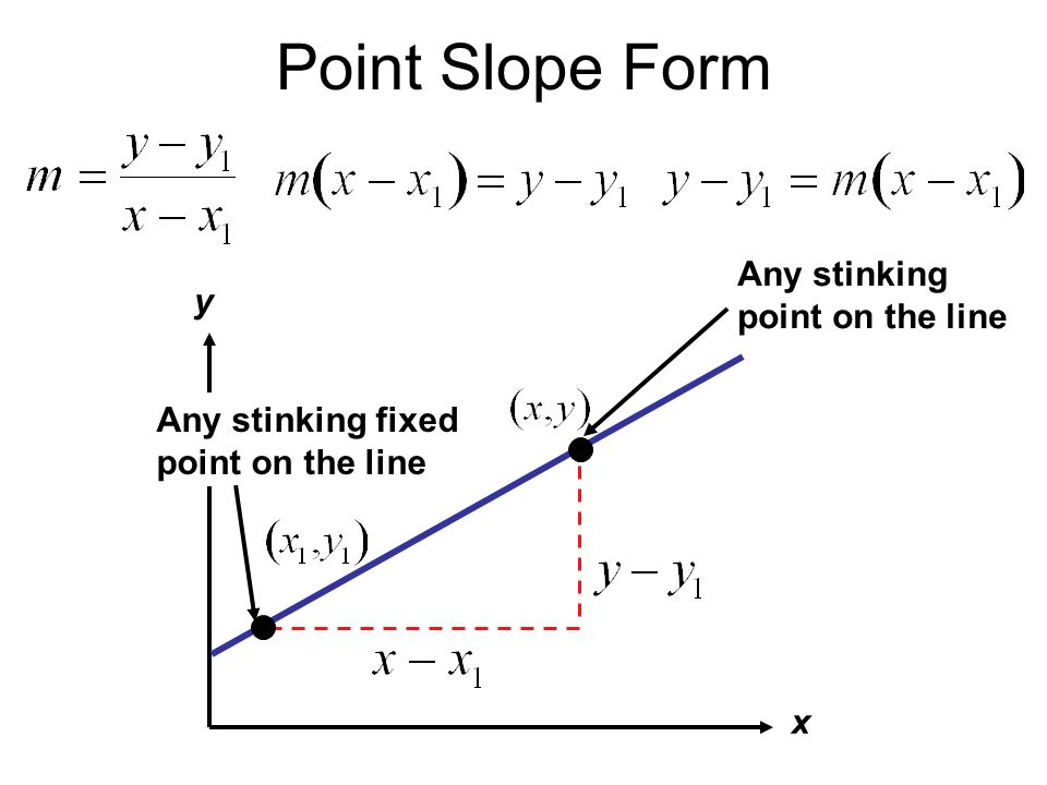 Point Slope Form Any stinking point on the line y