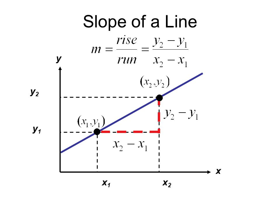 Slope of a Line x y y2 x2 y1 x1