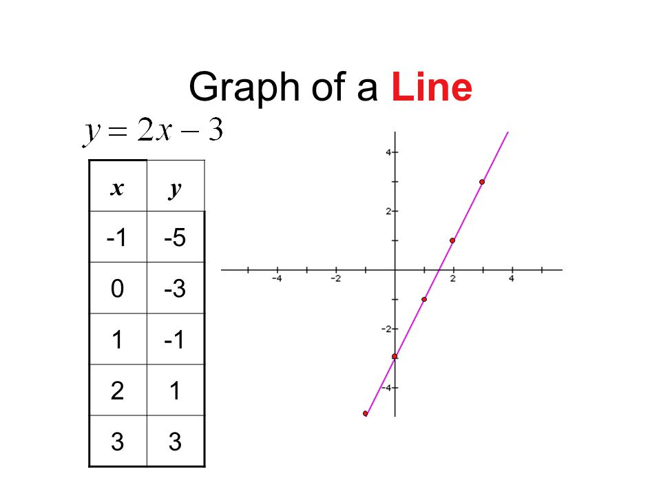 Graph of a Line x y -1 -5 -3 1 2 3 What do the red points represent