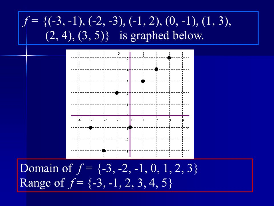 f = {(-3, -1), (-2, -3), (-1, 2), (0, -1), (1, 3), (2, 4), (3, 5)} is graphed below.