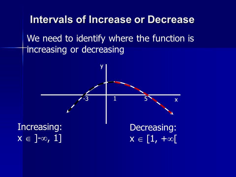 Intervals of Increase or Decrease