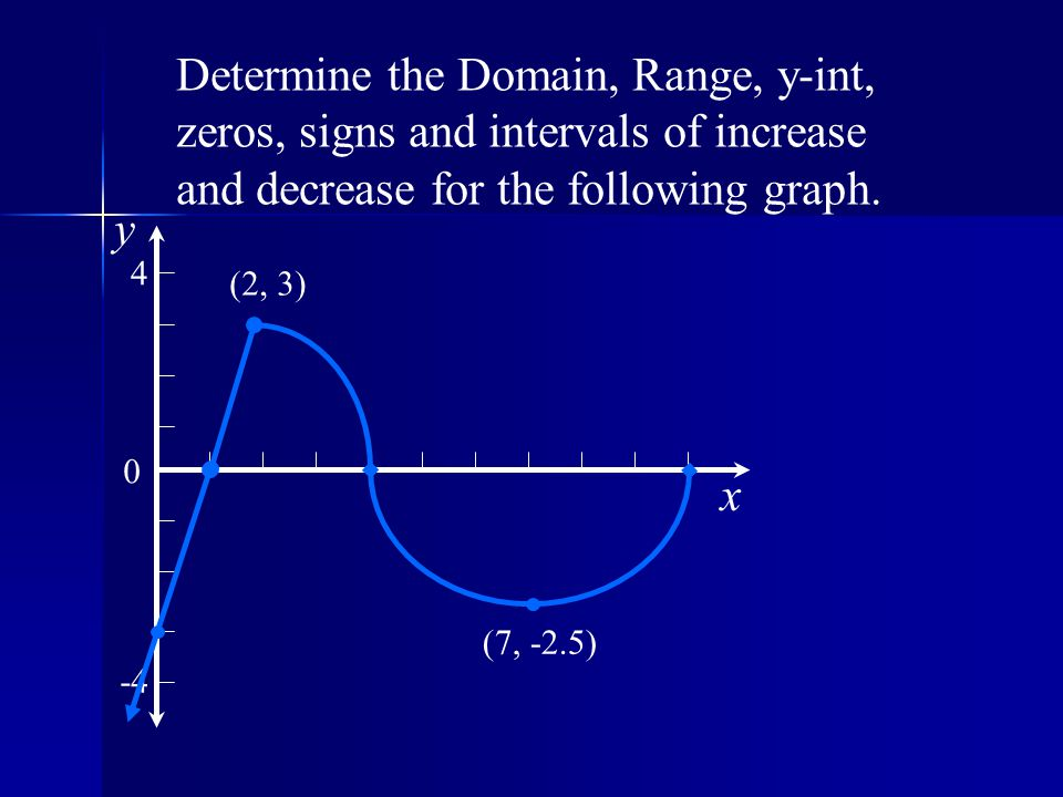 Determine the Domain, Range, y-int, zeros, signs and intervals of increase and decrease for the following graph.