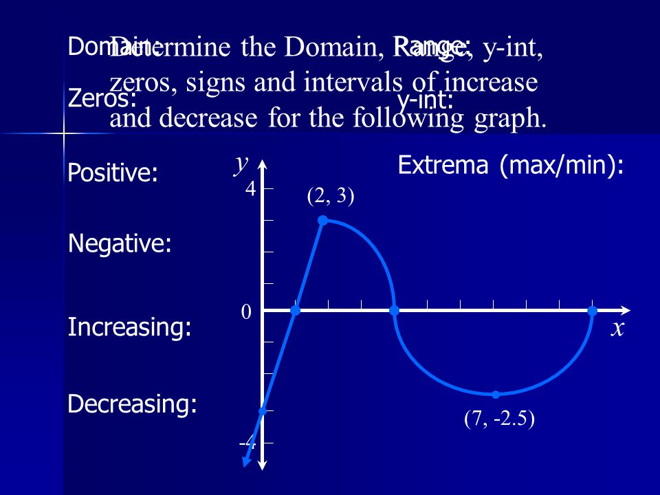 Domain: Determine the Domain, Range, y-int, zeros, signs and intervals of increase and decrease for the following graph.