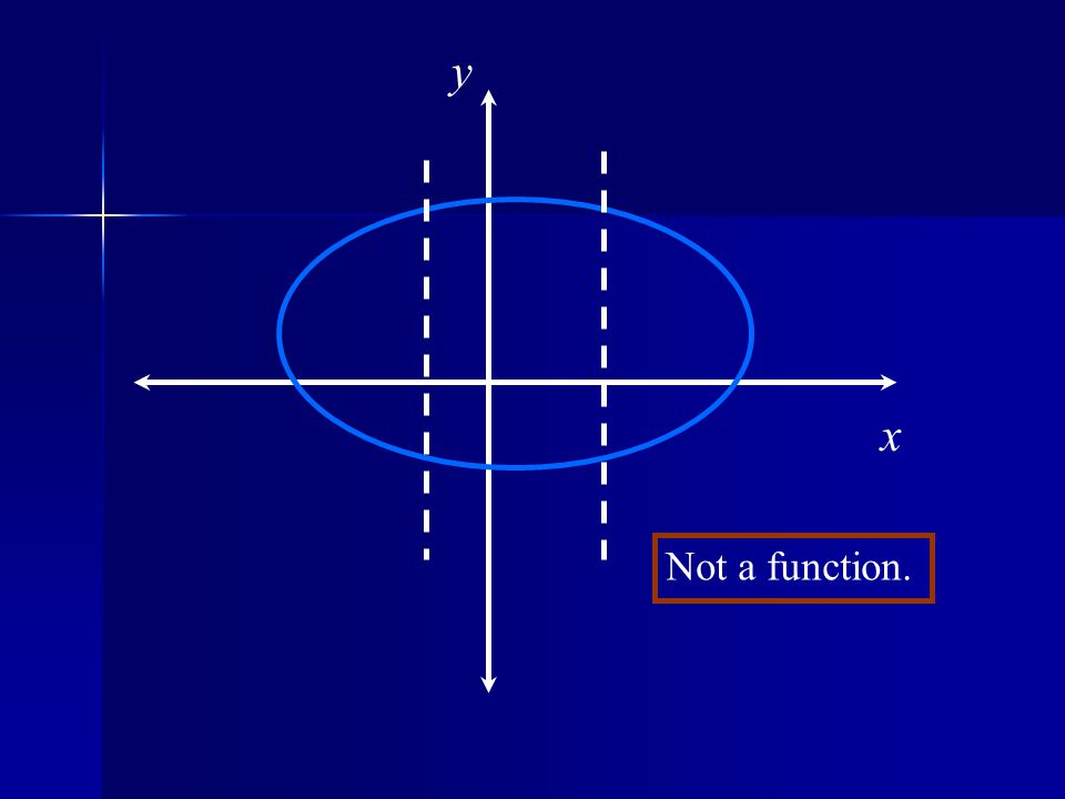 y x Not a function.