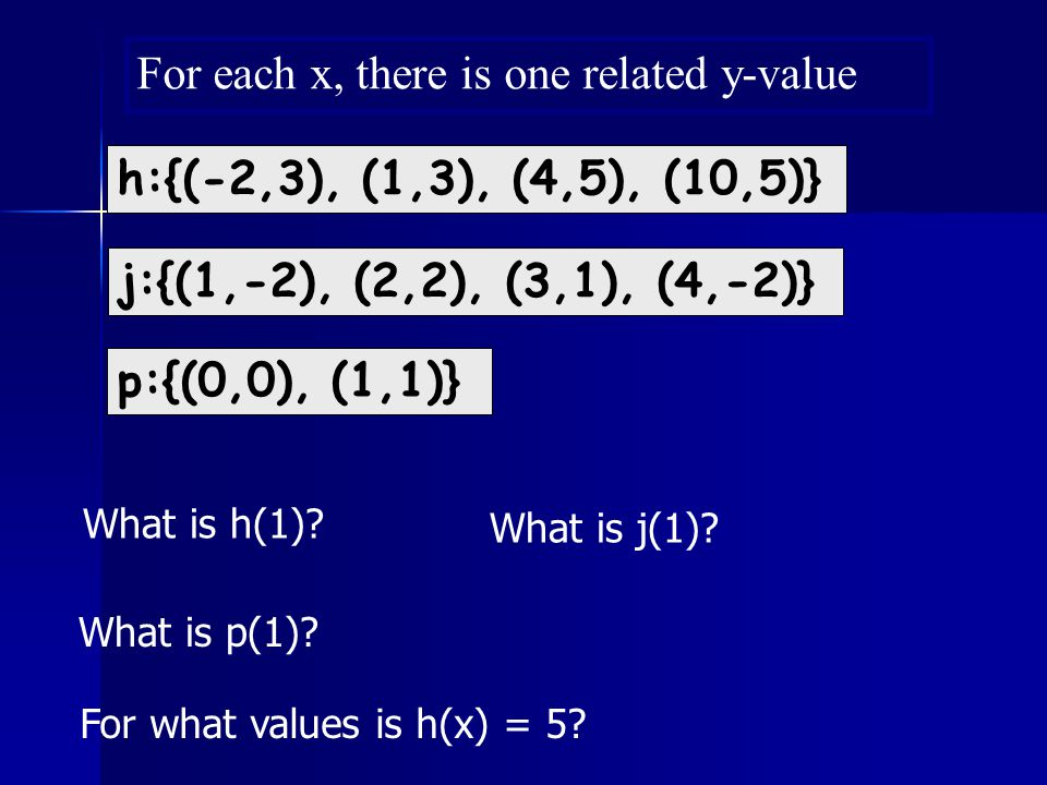 For each x, there is one related y-value