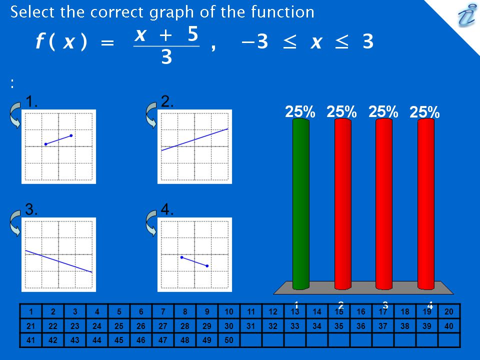 Select the correct graph of the function {image} :