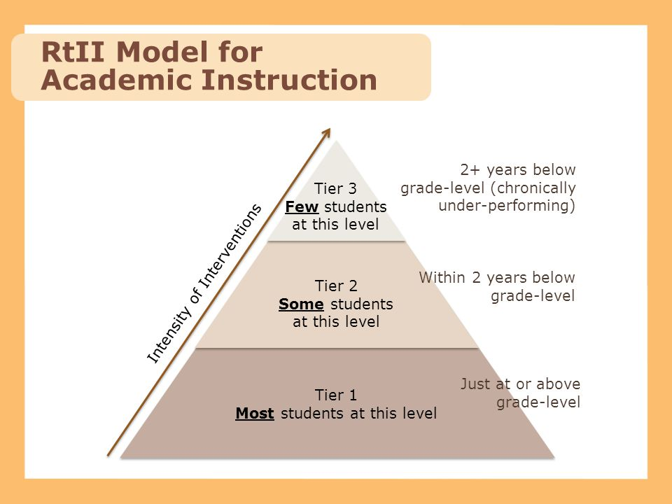 RtII Model for Academic Instruction