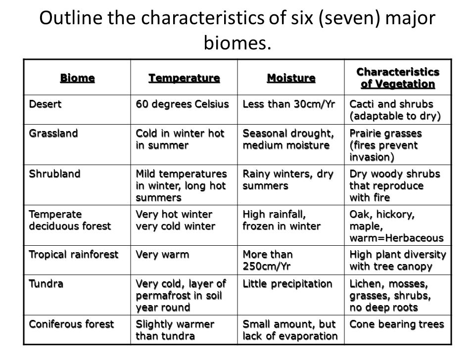 Outline the characteristics of six (seven) major biomes.