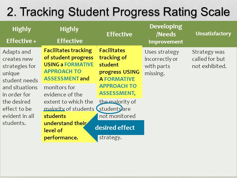 2. Tracking Student Progress Rating Scale