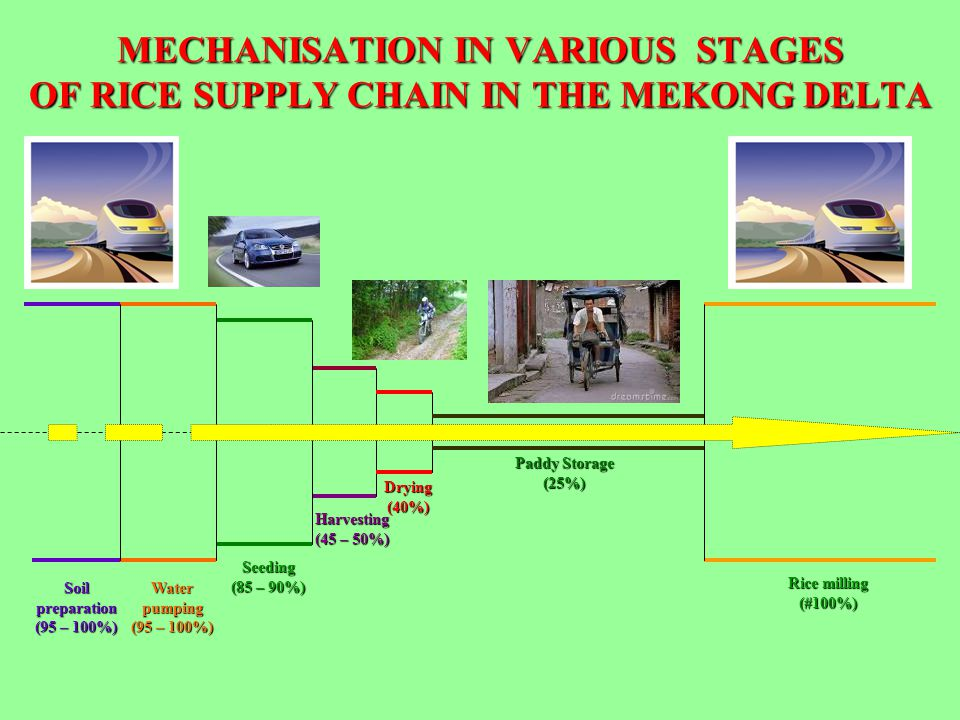 MECHANISATION IN VARIOUS STAGES OF RICE SUPPLY CHAIN IN THE MEKONG DELTA