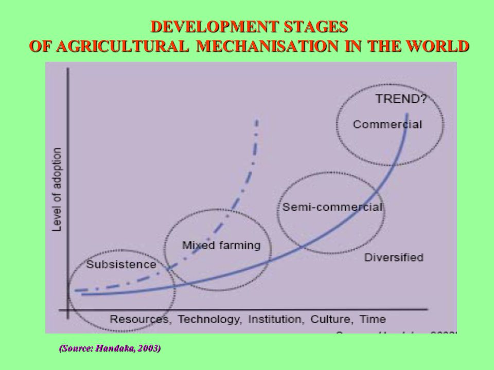 DEVELOPMENT STAGES OF AGRICULTURAL MECHANISATION IN THE WORLD