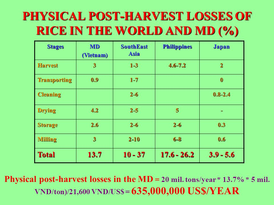 PHYSICAL POST-HARVEST LOSSES OF RICE IN THE WORLD AND MD (%)