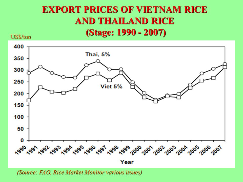 EXPORT PRICES OF VIETNAM RICE AND THAILAND RICE (Stage: 1990 - 2007)