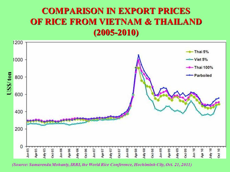 COMPARISON IN EXPORT PRICES OF RICE FROM VIETNAM & THAILAND ( )