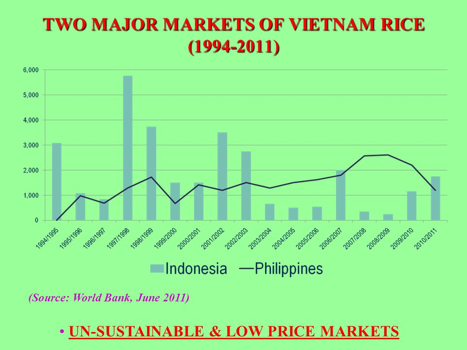 TWO MAJOR MARKETS OF VIETNAM RICE ( )