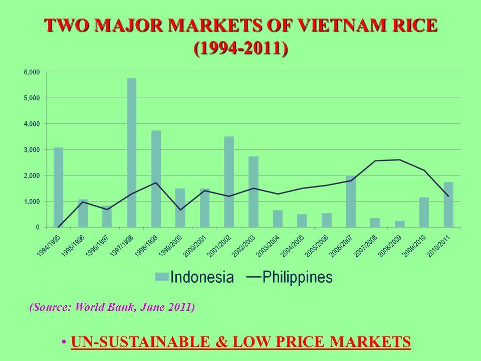 TWO MAJOR MARKETS OF VIETNAM RICE (1994-2011)