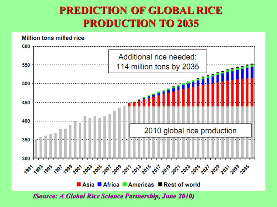 (Source: A Global Rice Science Partnership, June 2010)