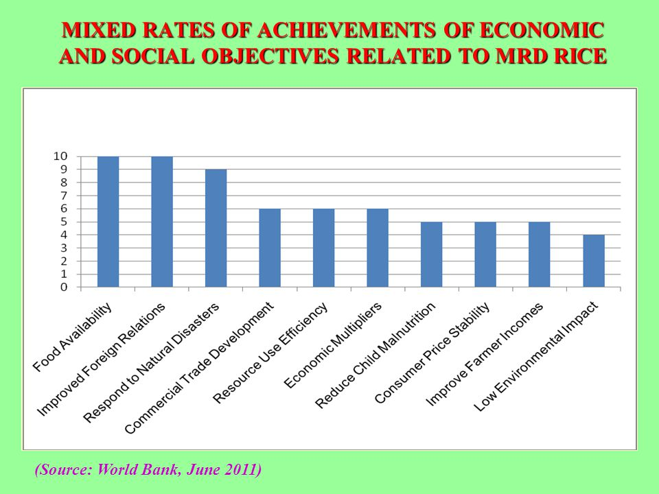 MIXED RATES OF ACHIEVEMENTS OF ECONOMIC AND SOCIAL OBJECTIVES RELATED TO MRD RICE