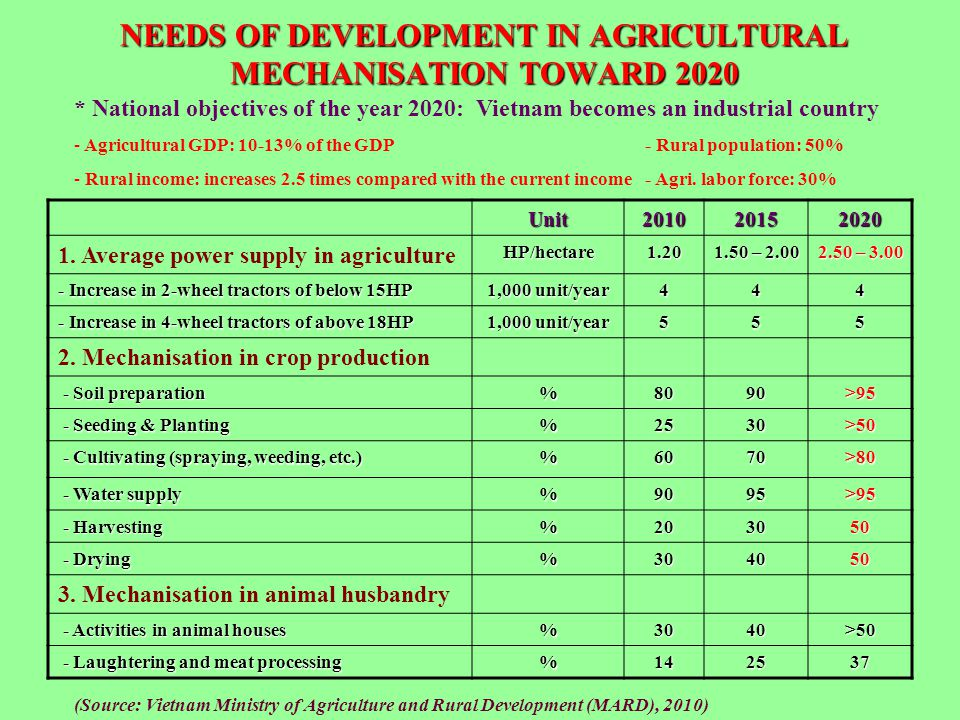NEEDS OF DEVELOPMENT IN AGRICULTURAL MECHANISATION TOWARD 2020