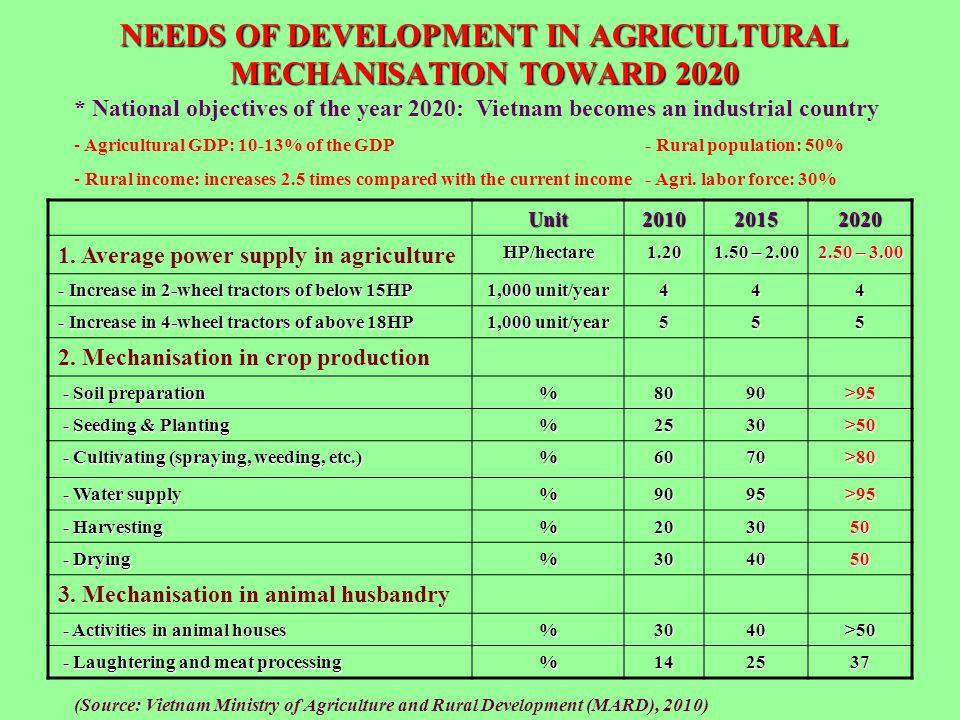 NEEDS OF DEVELOPMENT IN AGRICULTURAL MECHANISATION TOWARD 2020