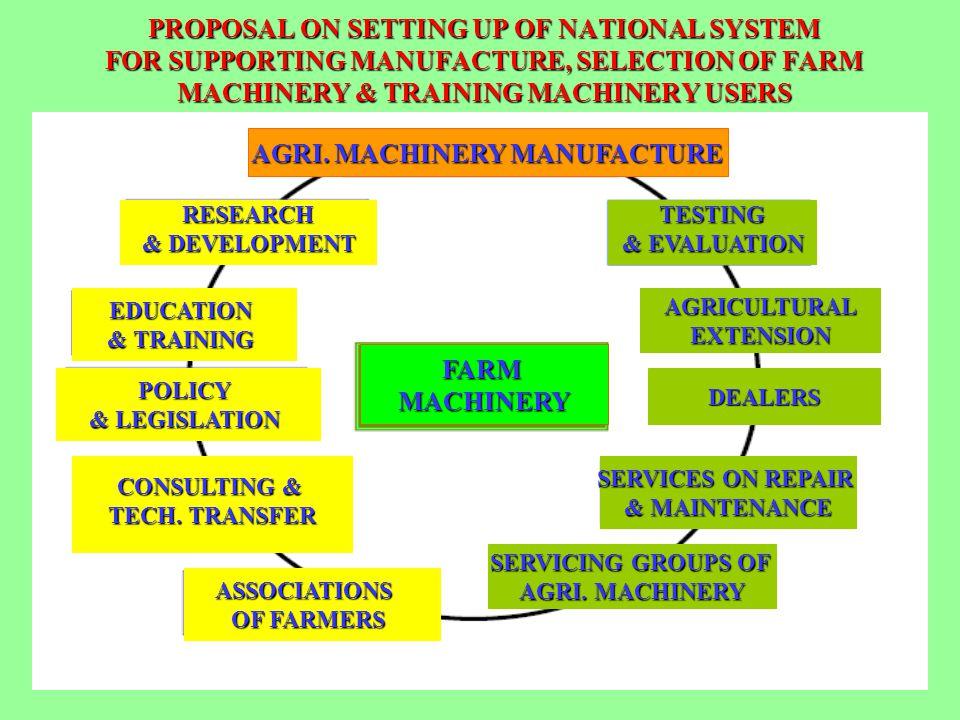 AGRI. MACHINERY MANUFACTURE RESEARCH & DEVELOPMENT